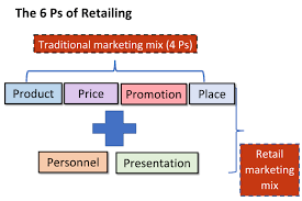 Retail marketing business